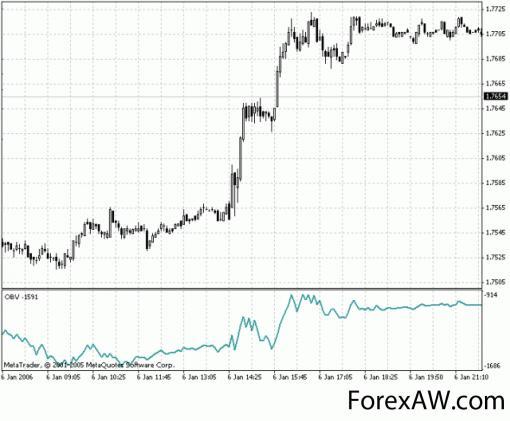 Что такое volume на рынке forex форумы можно ли заработать на форекс